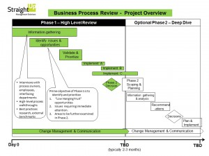 Business Process Review Overview-Jan5 2016