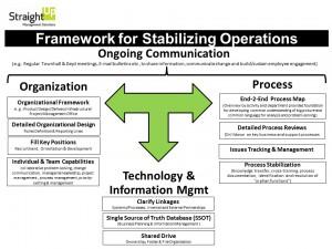 Framework for Stabilizing Operations-Jan5 2016